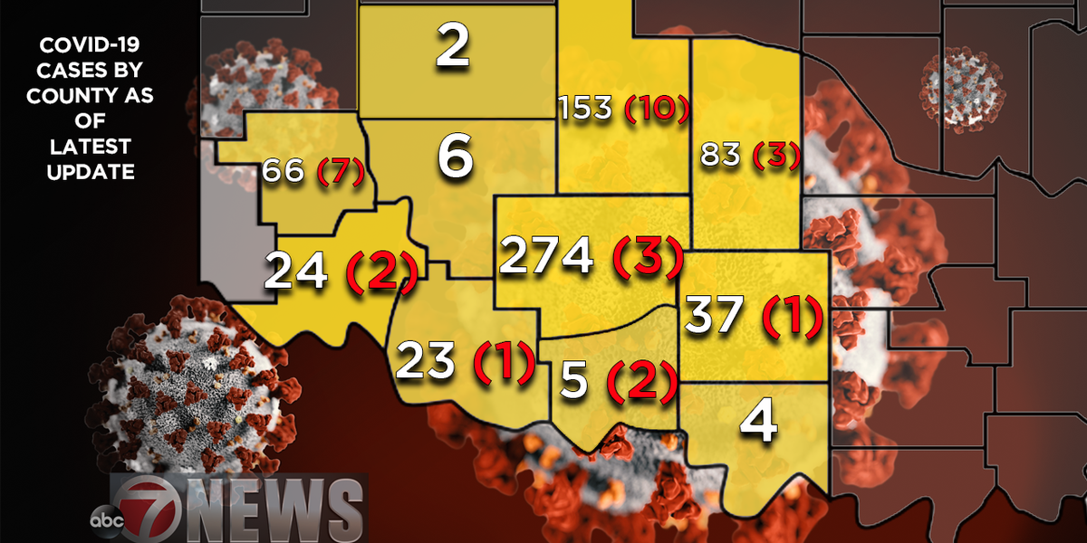 STATE UPDATE: Number of recoveries in the state surge, new cases reported in SWOK