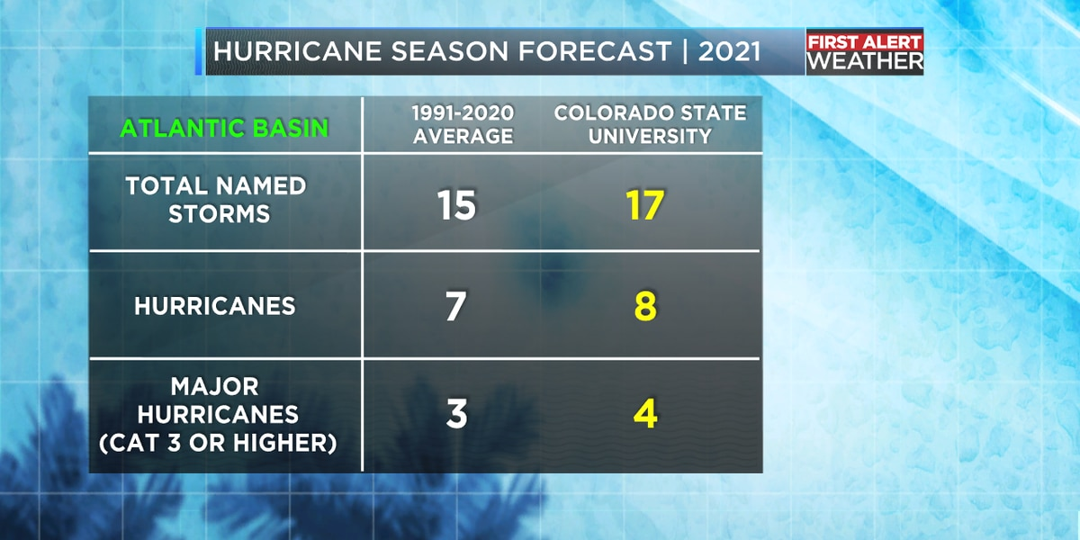 2021 Atlantic hurricane season expected to be another busy one
