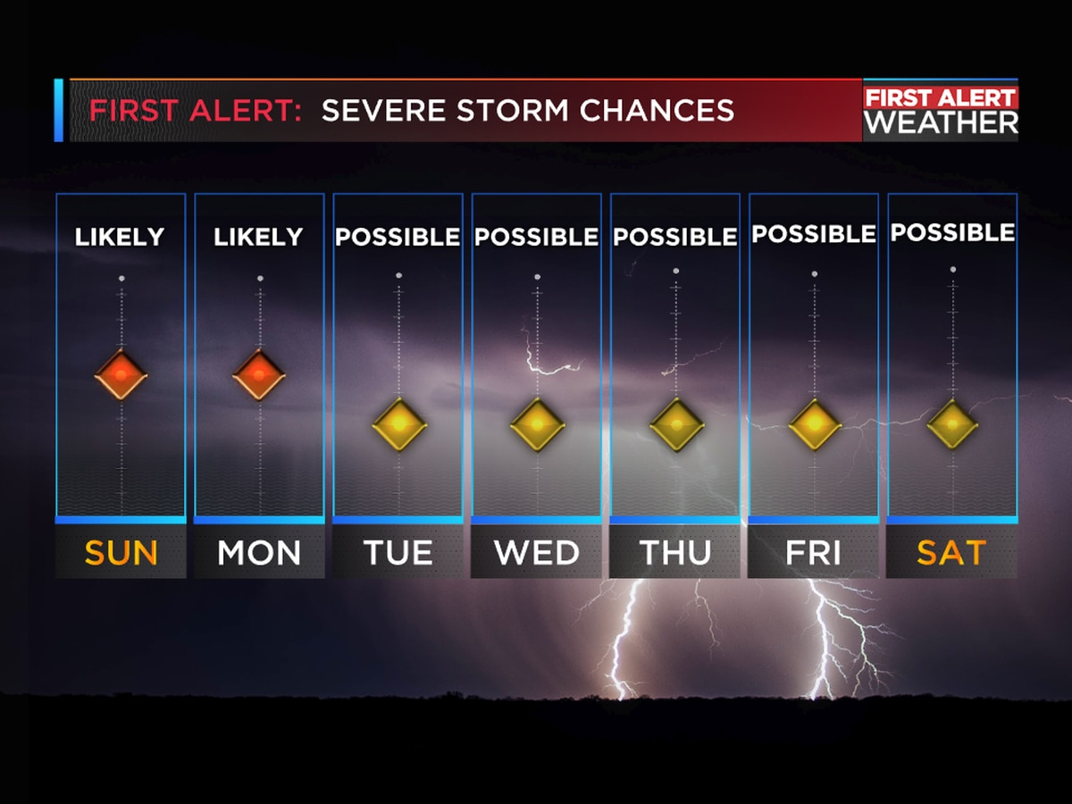 Breakdown of the severe weather potential over the next several days