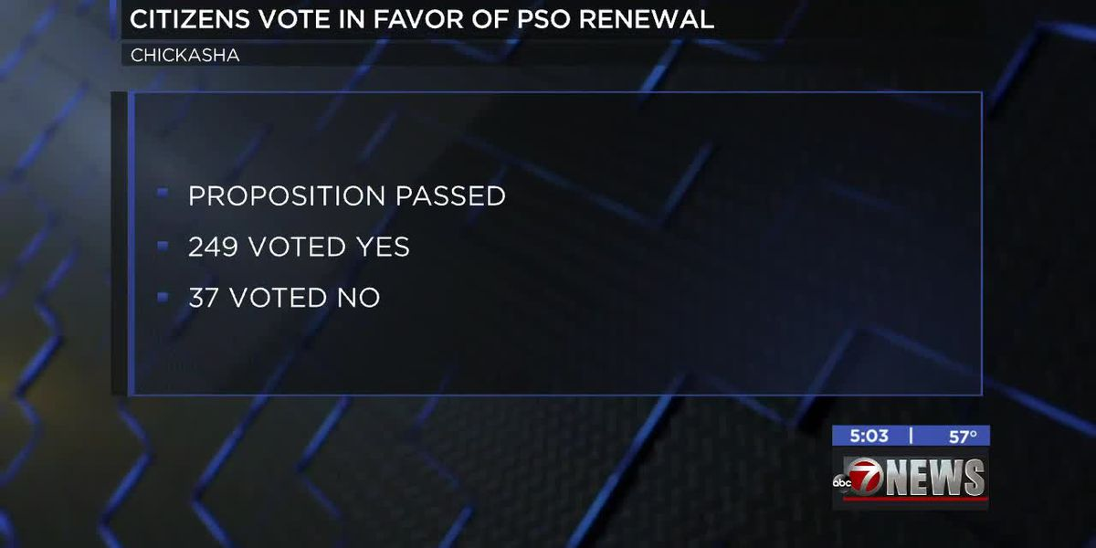 Chickasha citizens vote in favor of PSO renewal