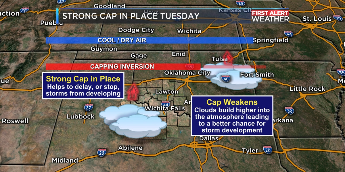 What is Cap? And why it means minimal rain chances for Texoma Tuesday night